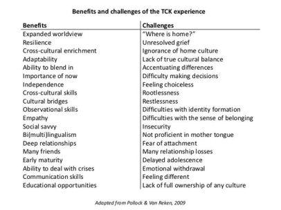 TCK-Table-2